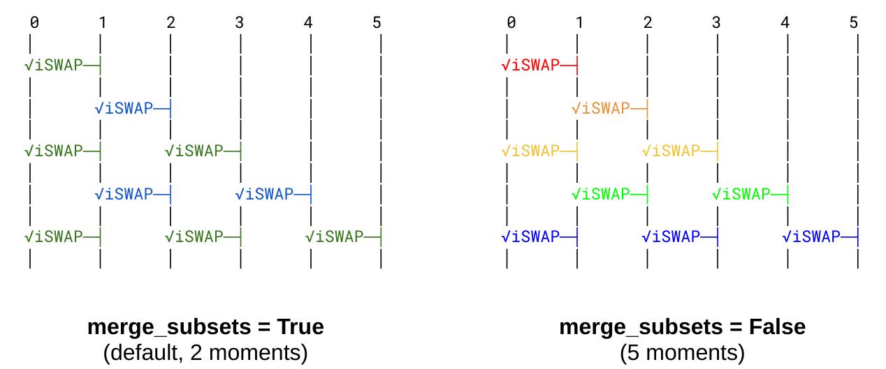 Illustration of `merge_subsets` option.